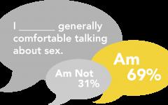 Students say masturbation is stigmatized based on gender