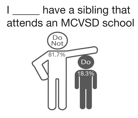 Siblings walk the halls of MCVSD