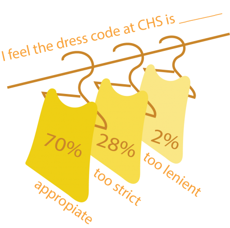 Students discuss the merit and rigidity of CHS dress code