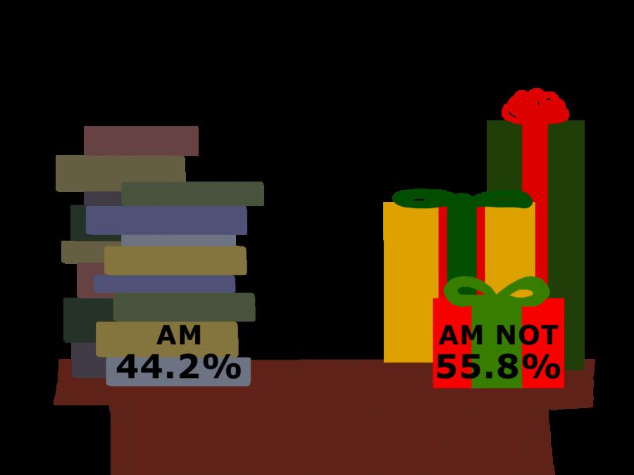 Survey of 43 seniors from Dec. 12 to Dec. 15, 2017.