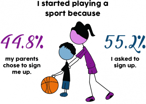 Students have mixed opinions about kids being signed up for sports by their parents