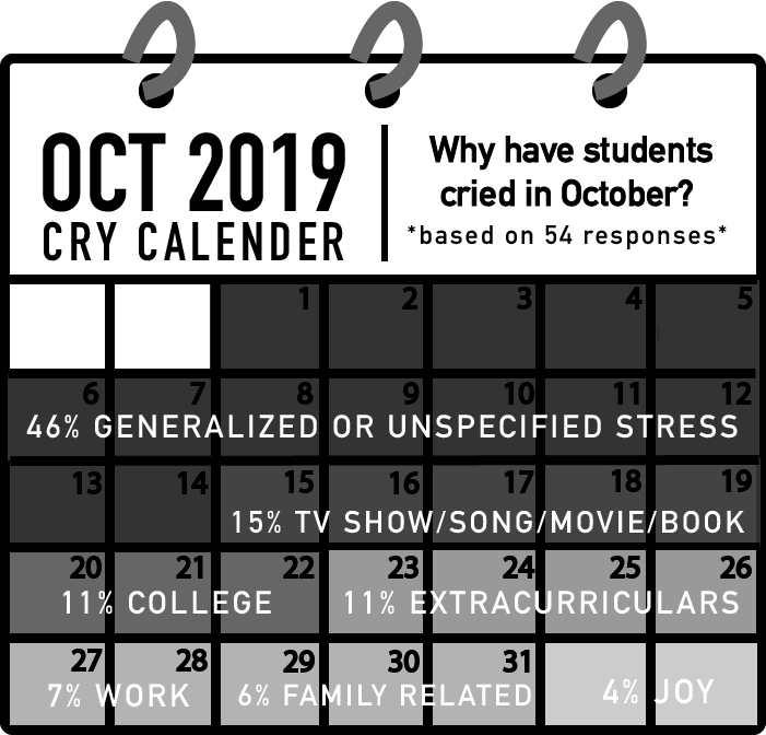 Survey of 54 responses from Oct. 1 to Oct. 30, 2019