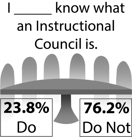 Teachers pull back curtains on Instructional Council