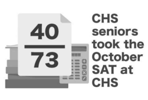 SAT statistics from the CHS Guidance Department.