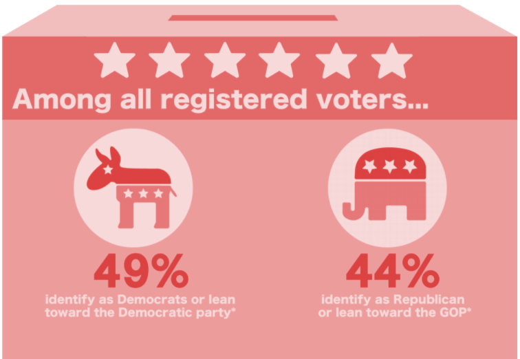 According to Pew Research Center, taking into account independent's partisan leanings.