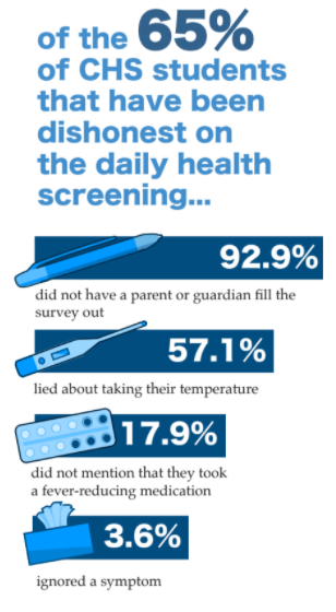 Students explain dishonesty on the daily health screenings and why it may occur.