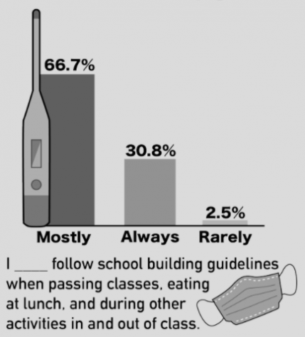 A survey of 45 students from Dec. 21 to Jan. 4