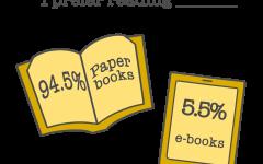 Paper books continue to triumph in the fight against e-books