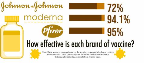 Pfizer, Moderna and Johnson & Johnson lead vaccination efforts across the US