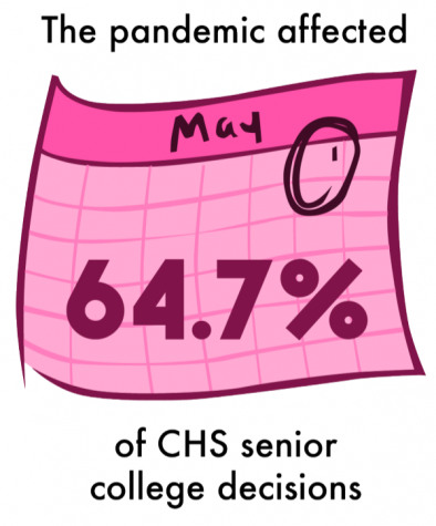 A survey of 17 students from May 18 to May 25.